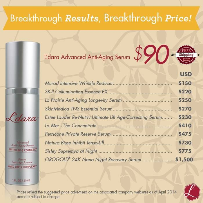 You don't have to pay hundreds of dollars for anti-aging serums anymore.  Our L'dara is only $90.00.   Use it for 30 days, if your are not completely satisfied, just send the empty bottle for a full refund. Click here to learn more www.skinserum.ldara.com