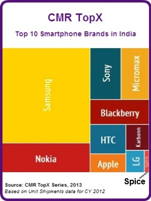 moreGet top smartphone brands in the world still like