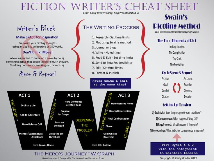 Fiction Writer's Cheat Sheet by *abstract1106 on deviantART    http://abstract1106.deviantart.com/art/Fiction-Writer-s-Cheat-Sheet-348216656