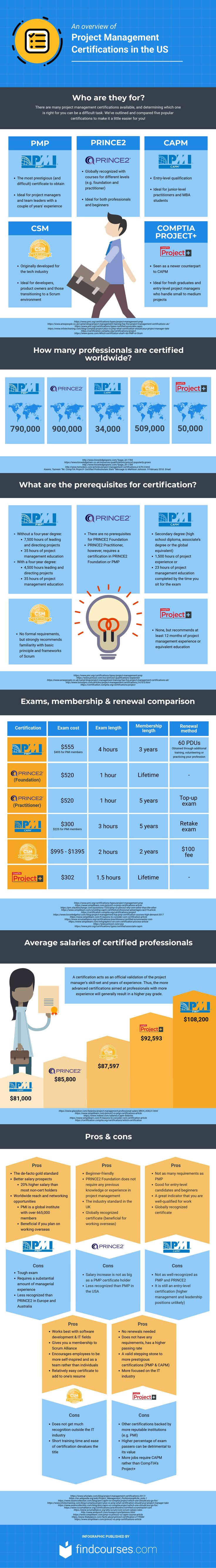 Best 25 project management courses ideas on pinterest project which project management certification course should i take this infographic compares the most common certifications 1betcityfo Image collections