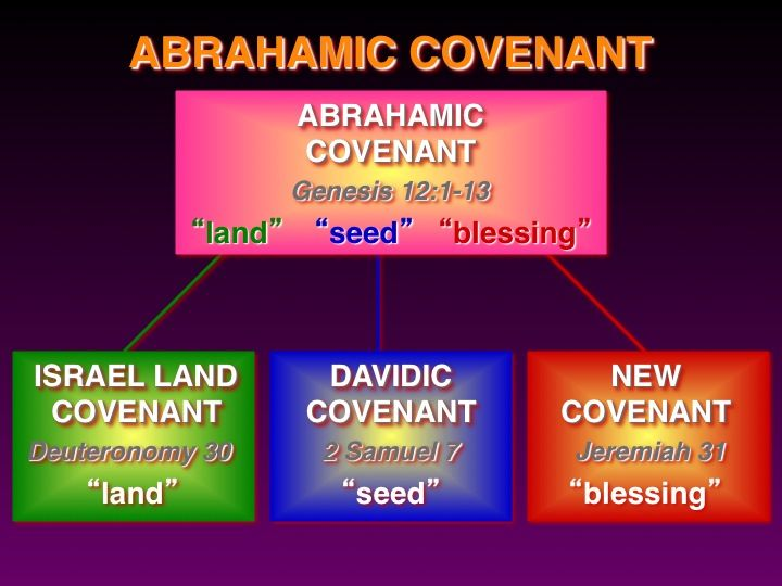 analysis of the abrahamic covenant The abrahamic covenant is the basis for the development of other covenants it gives proper understanding about god's way of dealing with humankind in general, his purpose for the nations and the israel.