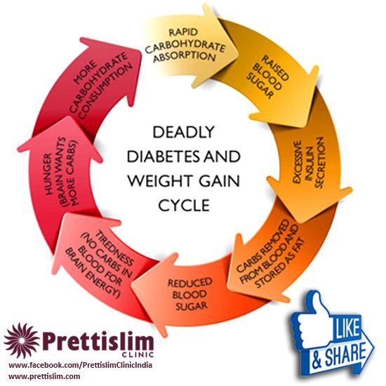 Deadly #Diabetes & #Weight Gain Cycle by #Prettislim Clinic