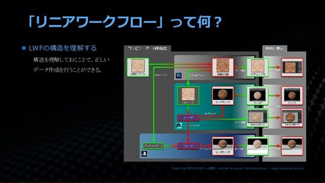 「リニアワークフロー」って何?  LWFの構造を理解する 構造を理解しておくことで、正しい データ作成を行うことができる。 「Catch Up! 謎だらけのゲーム開発」 written by bg-cg(Yoshiomi Kure) - bg...
