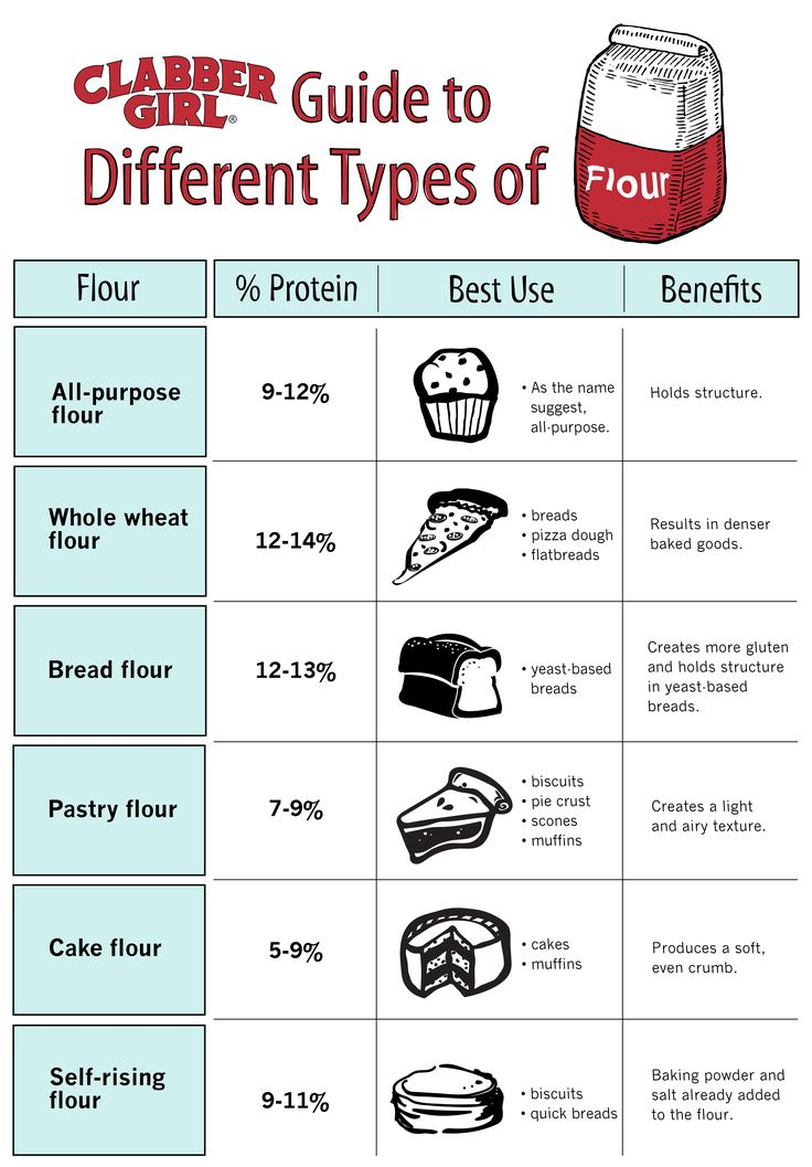The Different Types Of Wine Infographic: Make Sure You're Using The Right Flour To Make Your