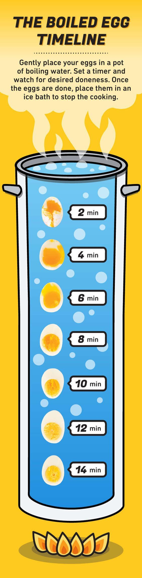 It's almost too easy to overcook soft-boiled eggs, medium-boiled eggs, and hard-boiled eggs. Seriously. The process seems simple enough as no special eq...