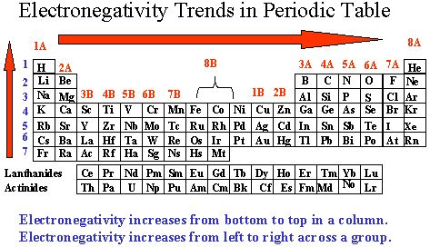 Image result for electron affinity periodic table chart