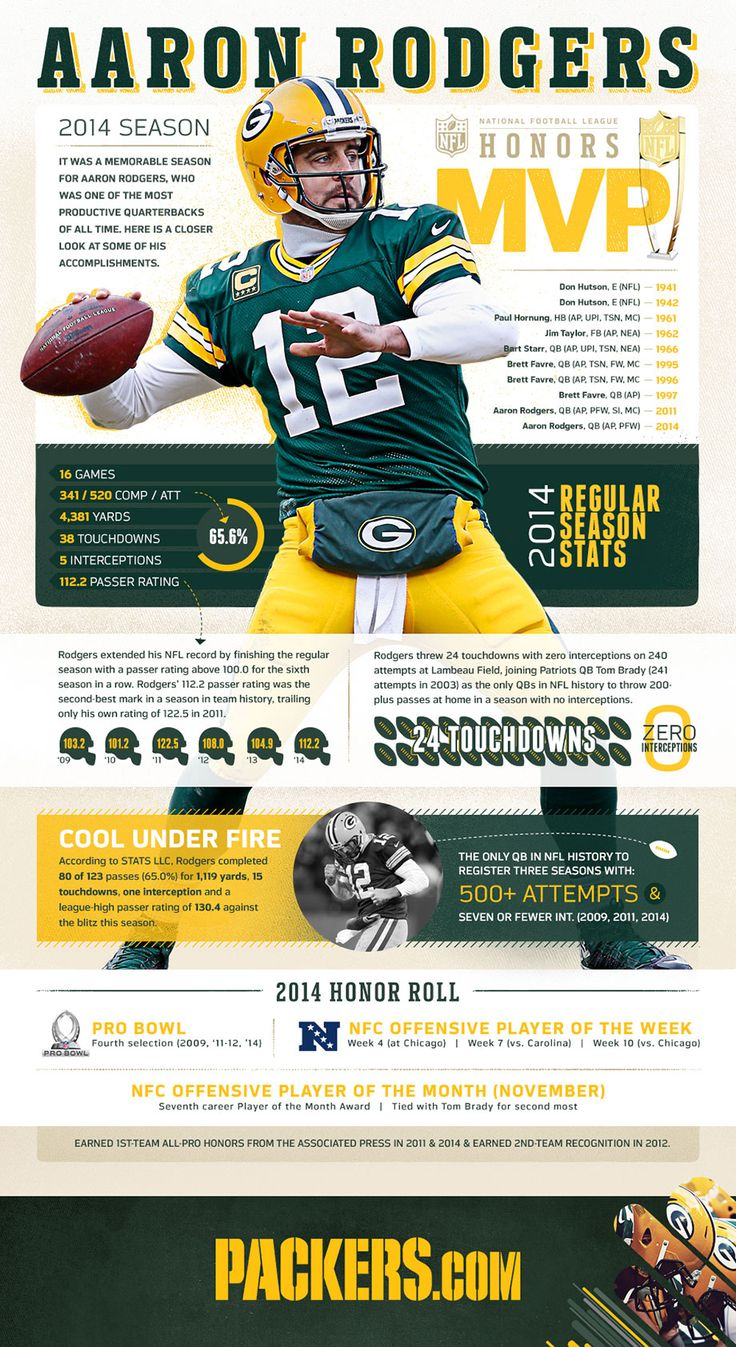 Infographic: Aaron Rodgers wins second MVP
