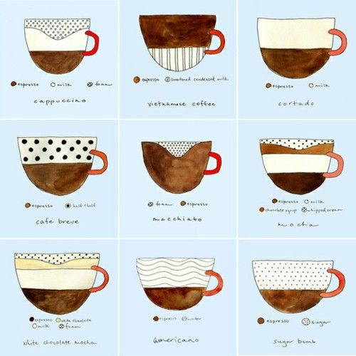 coffee menu: when I first was a barista over 10 years ago I made drawings to help me understand coffee drinks... it looked like this :)