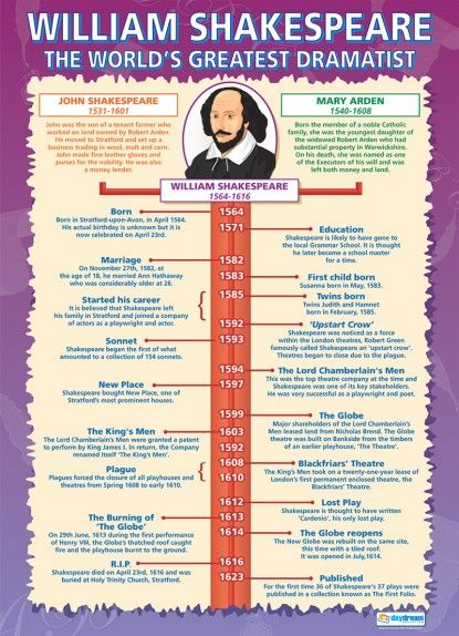 William Shakespeare - The World's Greatest Dramatist Poster