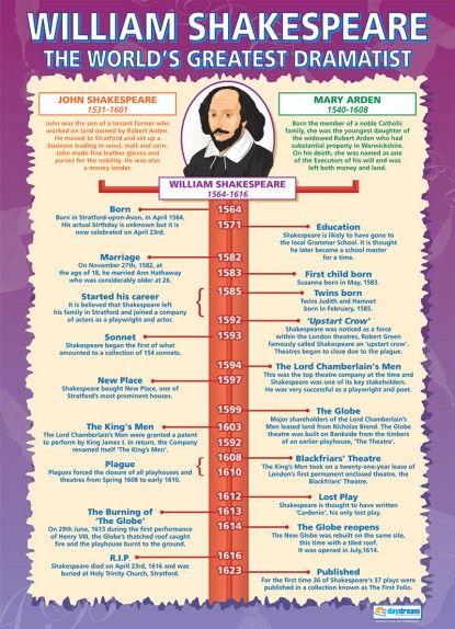 William Shakespeare - The World's Greatest Dramatist Poster