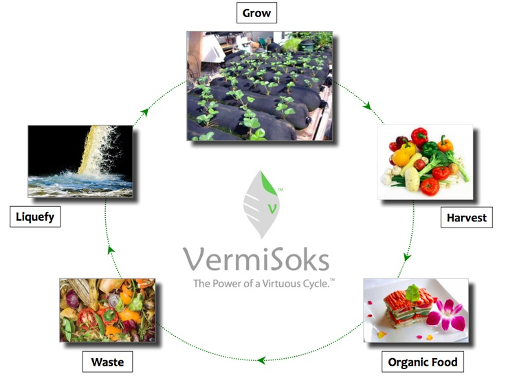 1000 images about great permaculture examples on for Closed loop gardening