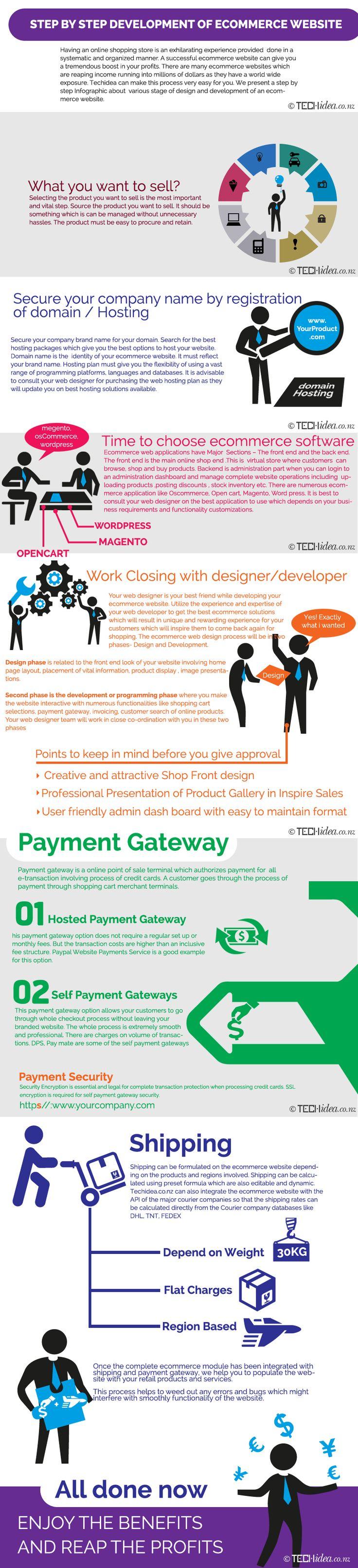 #ecommercewebsite #ecommercewebsitedesign Infographic for Making eCommerce website by Techidea