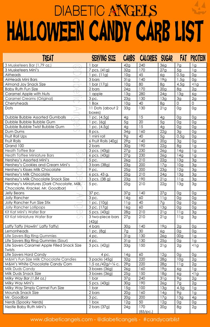 Diabetic Angels Halloween Candy Carb List now available to print/download versions for phones and tablets on the website where you can see each version, download, and save! Happy Halloween Trick-Or-Treaters! :)