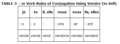how to learn french conjugation