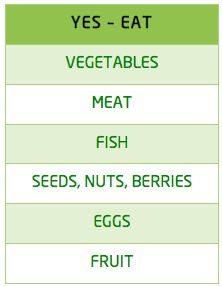 ItsTimeToBurn have created a simple and easy to followPaleo food list, covering what to eat and what to avoid.    Every paleo food list should make itpossiblefor you to eat fruits and vegetables in every meal, plus with sensible quantities of n