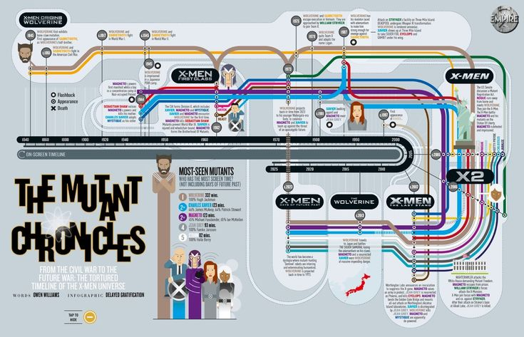 Days of Future Past Timeline Inforgraphic Are you confused with the timelines of the X-Men Movies? Well look no futher! Empire Magazine has created a Days of Future Past Inforgraphic to get you straightened out!