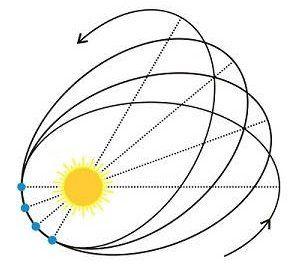 The precession of Mercury's orbit. Image credit: Mpfiz/Public domain.