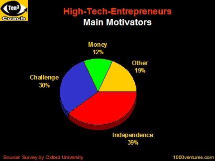 #entrepreneurship #independence