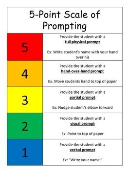 The 5 Point Scale of Prompting tool can be used as a resource for teachers who often wonder how to prompt students successfully. Displayed as a 5 point scale, teachers should begin prompting with the lowest level possible and move up the scale as the student requires it. Easy to use with examples of each prompting type included. Access it when providing instructions or assigning independent work activities.