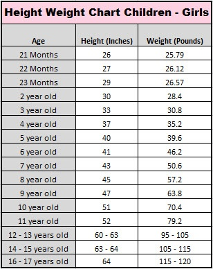 Girl Child Average Height & Weight Chart Well Riley is a giant!!! @Malorie Gibbs' Heck