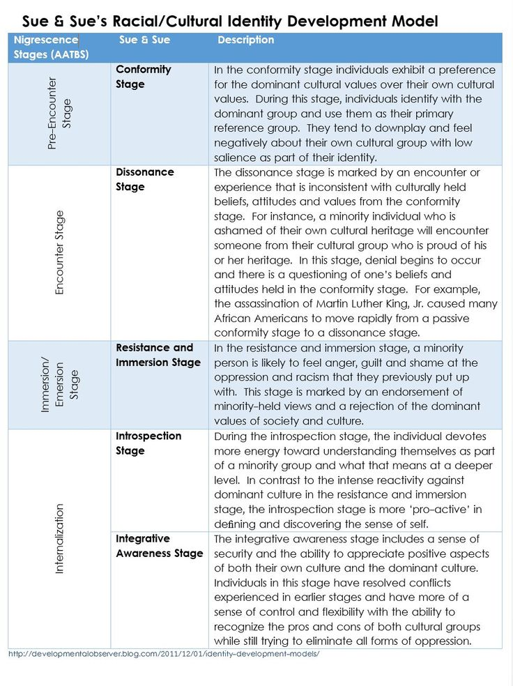 comparison of discipline models essay 'rejection' and 'years ago' poems analysed by myself and written to show expectations of comparison essay poems taken from old.