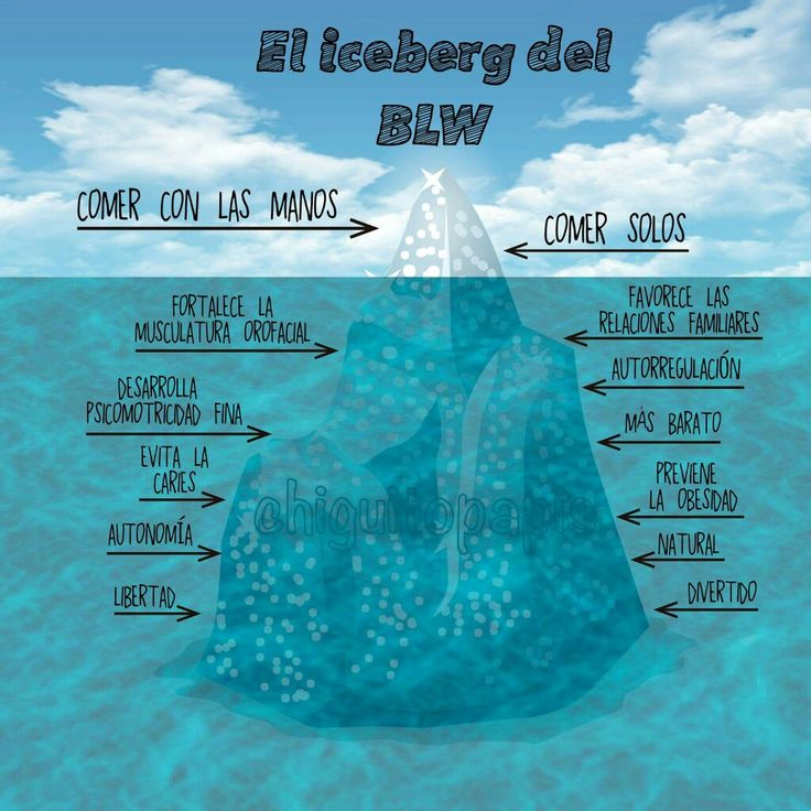 El iceberg blw
