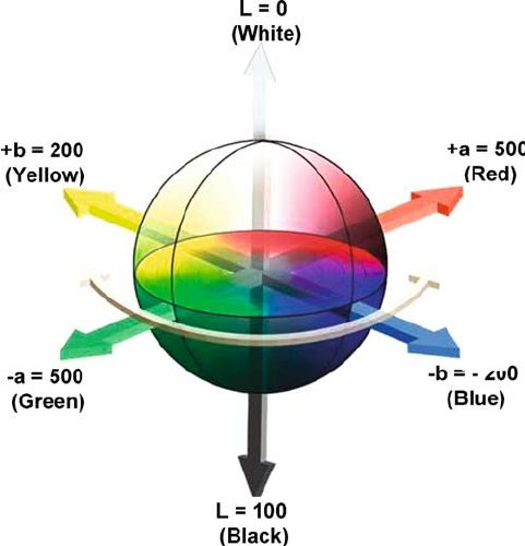 Fig. 3. The cubical CIE Lab color space