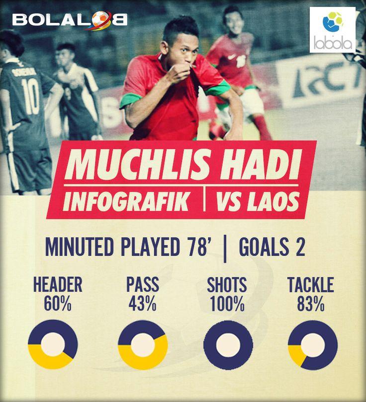 Muchlis Hadi Infografik