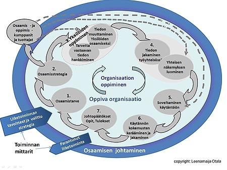 Otala; oppiva organisaatio