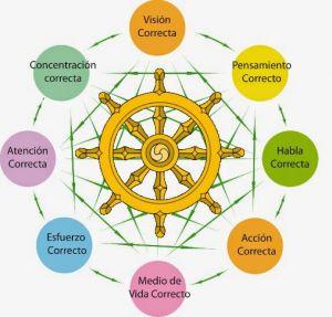 El sermón de Benarés, donde empieza a girar la rueda del Dharma - Andrés Martín Asuero