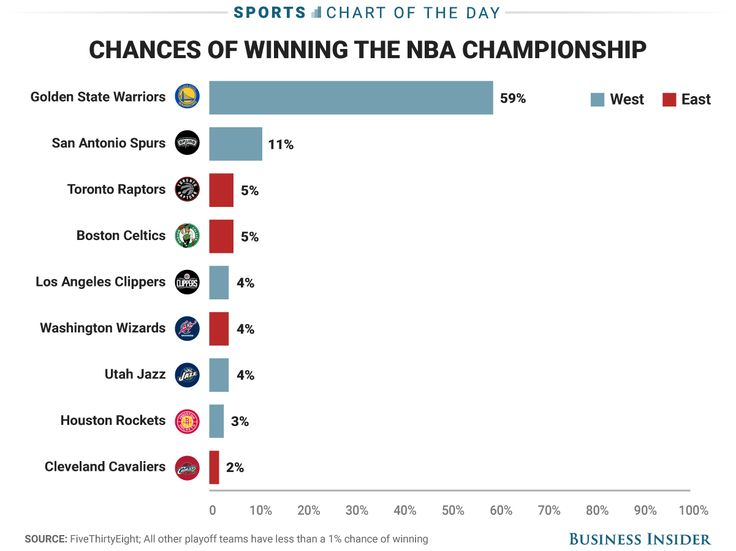 The Golden State Warriors are an overwhelming favorite to win the NBA Championship