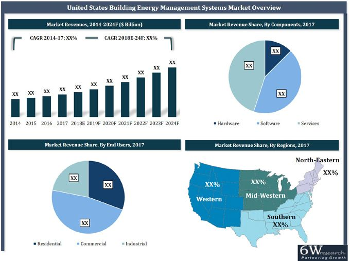 United States Building Energy Management Systems Market Revenues Are Projected To Grow At A Cagr Of 12 2 During 2018 24 With Images Energy Management Energy Management