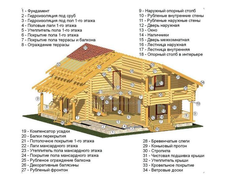 Основные элементы деревянного дома и его архитектурные особенности