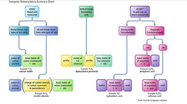 Inorganic Nomenclature Chart