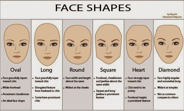 1000+ ideas about Face Shape Chart on Pinterest