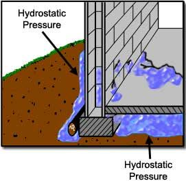 25 best ideas about foundation repair on pinterest yard