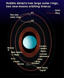 Schematic of the Uranian moon–ring system - Wikipedia