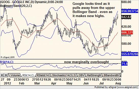 Google Google look, Chart, Google inc