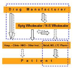 Vendas de Dados, Data de prescrição, livros de dados do paciente longitudinais para a indústria farmacêutica - Phi Publications, Inc.