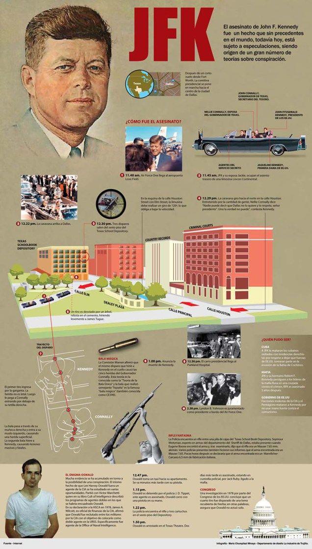 El asesinato de JFK