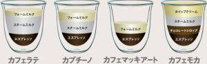 まずよく耳にするカフェオレとカフェラテの違いは☆カフェ・オ・レはフランス語で、レはミルク(牛乳)の意味☆カフェ・ラテはイタリア語で、ラッテはイタリア語のミルク(牛乳)の意味つまりどちらもコーヒー+ミルクなのですが、そのコ