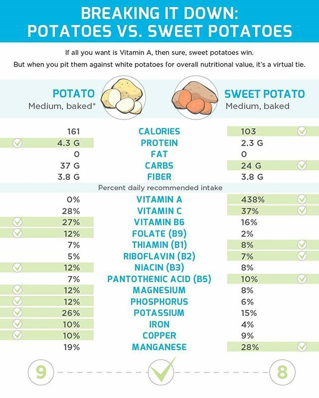 Interesting infographic that breaks down the difference in nutrition of🥔vs 🍠 - I've always wondered this! @precisionnutrition  #nutrition #health #infographic #knowledge #information #wisdom #science #nutritionalscience #potatoes #sweetpotatoes #nutrients #healthybody #fitness #fitnessfuel