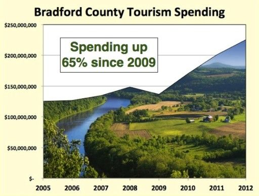 Contrary to the hyperbole of fractivists, tourism and shale gas development are not only compatible but complementary; it takes an economy to draw tourism.  http://naturalgasnow.org/yes-tourism-shale-gas-really-go-together/