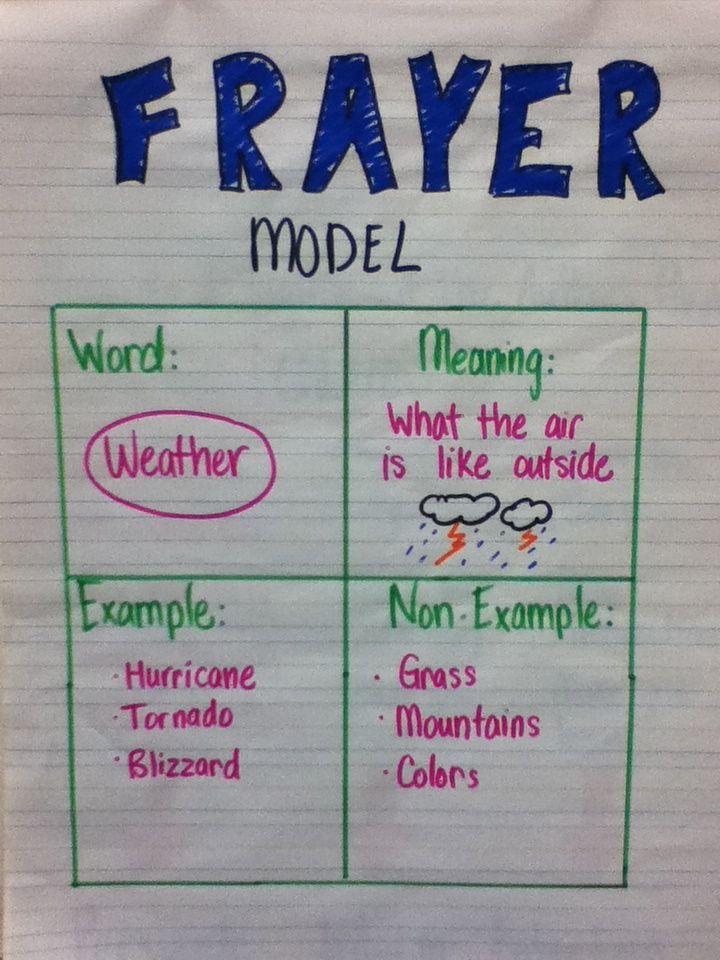 Frayer Model anchor chart.