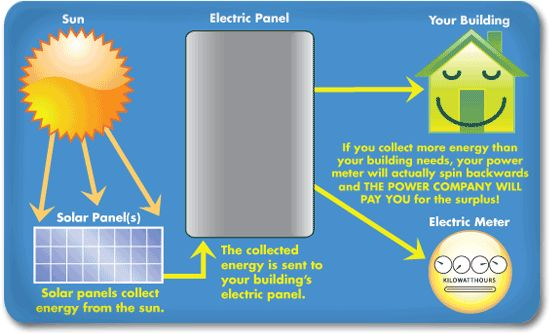 Solar energy facts for kids more tips and info here for What is solar power for kids