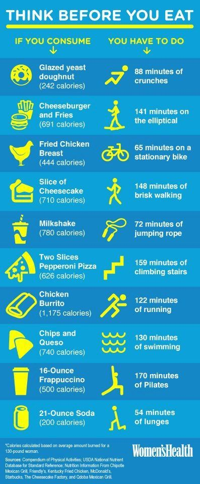 Before you eat junk food, think about what it takes to burn it off! (maybe have some water and a healthy snack instead, if you're hungry!)