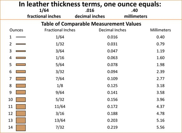Leather Thickness Conversion Chart  http://www.tandyleatherfactory.com.au/en-aud/home/infoandservices/leatherguide/leatherguide.aspx