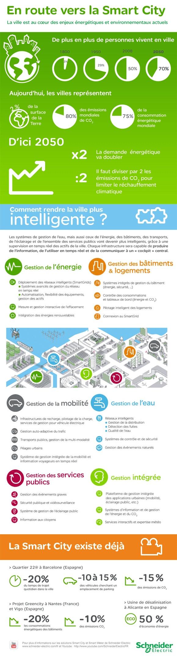 C'est quoi une Smart #City ? Vivre dans une ville intelligente !