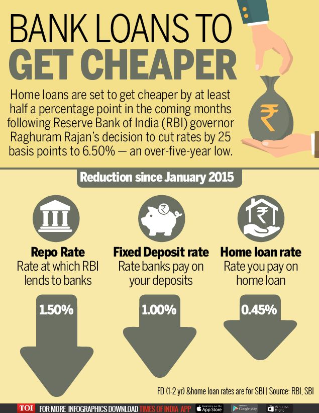 Infographic: Bank loans to become more affordable - Times of India