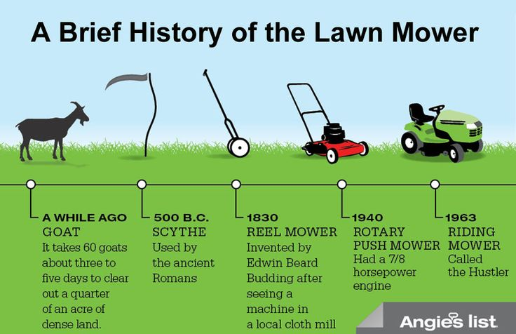 The History Of Lawn Mower. North Perth Lawn Mowing